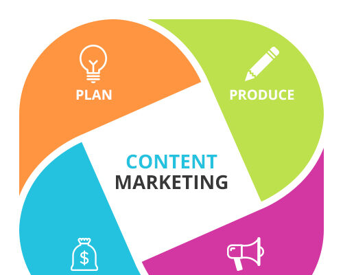 Hire Content Marketing Agency